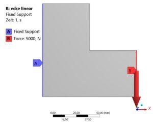 Finite-Elemente-Methode (FEM) - Aufbringen von Randbedingungen wie Lasten und Lagerung - Beispielmodell