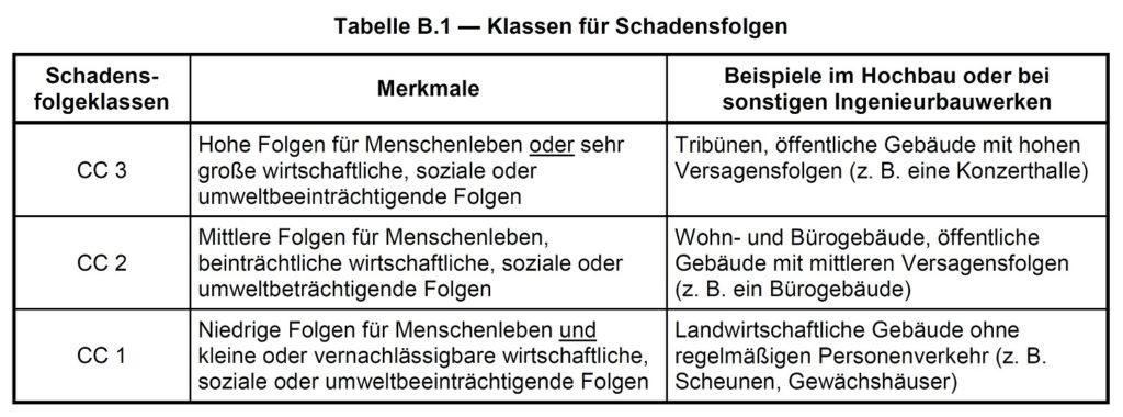 Tabelle zur Klassifizierung von Schweißnähten entsprechend der Schadensfolgen