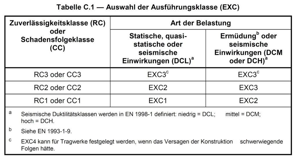 Tabelle zur Auswahl der jeweiligen Ausführungsklasse (EXC) von Schweißnähten