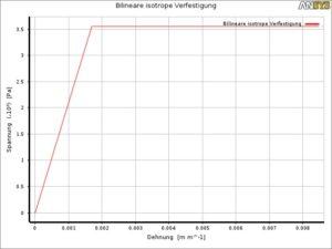 Plastifizierung - bilinieares Materialverhalten - Baustahl S355 - Darstellung aus Ansys
