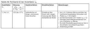 Hydraulisches torsions- und reibungsfreies Anziehverfahren - Anziehfaktor - Tabelle nach VDI 2230