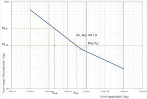 Wöhlerkurve - Anwendungsbeispiel - Umrechnung von der Kerbfallklasse (FAT) auf den Abknickpunkt der Wöhlerlinie