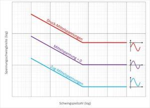 Wöhlerkurve - Qualitative Darstellung des Mittelspannungseinflusses (Zug/Druck) auf den Verlauf der Wöhlerlinie