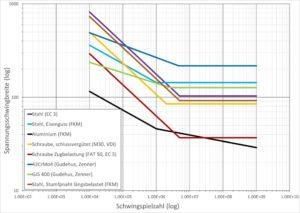 Wöhlerkurve - synthetische Wöhlerlinien - inklusive der Vorgaben aus den verschiedenen Richtlinien und Normen