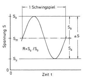 """Definition und Kennwerte eines einzelnen Schwingspiels - Abbildung aus dem Buch """"Betriebsfestigkeit"""" von Haibach"""