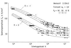 """halblogarithmische Darstellung von Wöhlerkurven mit unterschiedlichen Überlebenswahrscheinlichkeiten - Abbildung aus dem Buch """"Betriebsfestigkeit"""" von Haibach"""