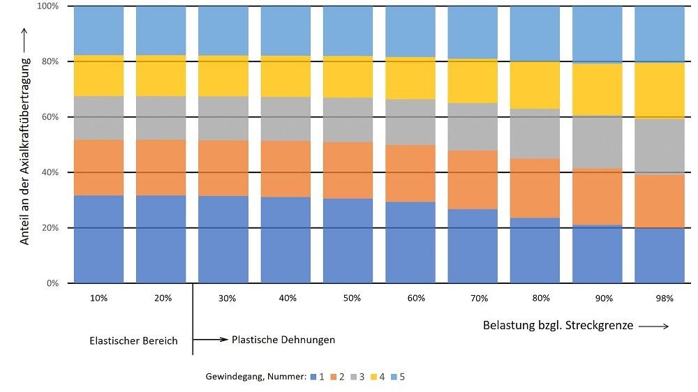 Kraftübertragung der einzelnen Gewindegänge aufgetragen über die Belastung bzgl. der Streckgrenze bei 5 Gewindegängen im Eingriff