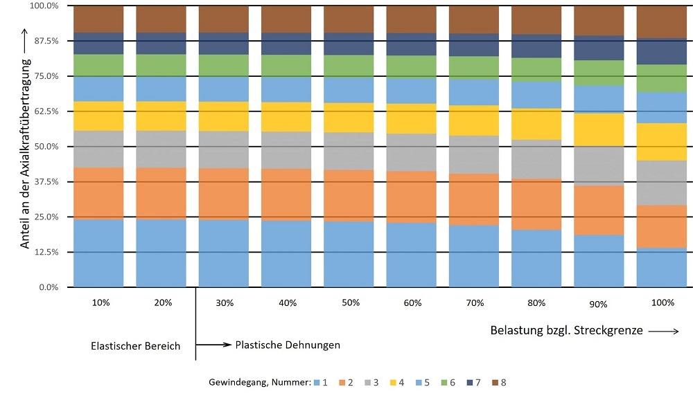 Kraftübertragung der einzelnen Gewindegänge aufgetragen über die Belastung bzgl. der Streckgrenze bei 8 Gewindegängen im Eingriff