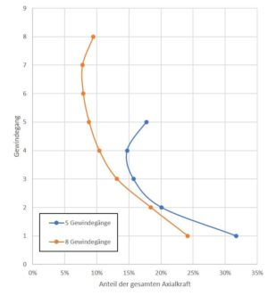 Verteilung der Axialkraft über die einzelnen Gewindegänge bei geringer Belastung