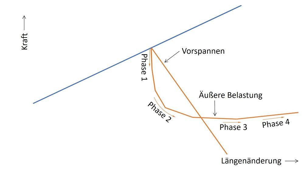 Detailansicht des Verspannungsschaubildes des Beispielmodells - Erläuterung des Verlaufs