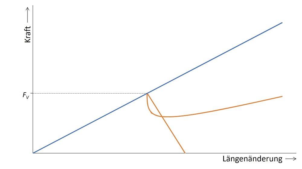 Verspannungsdiagramm des untersuchten FE-Modells