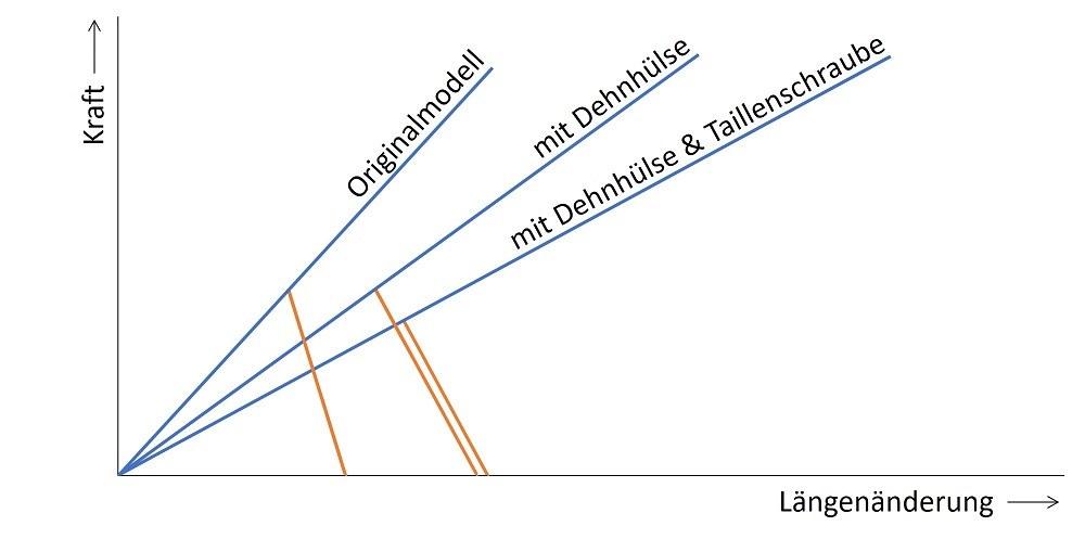 Verspannungsschaubild - Untersuchung zum Einfluss der Steifigkeit