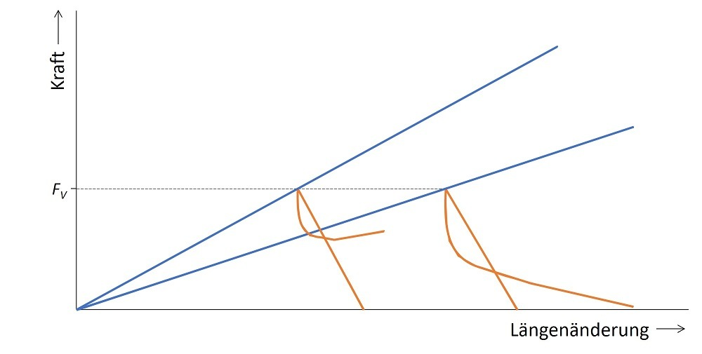 Verspannungsschaubild - Umgebungssteifigkeitseinfluss - Ergebnisdarstellung - Vergleich der beiden untersuchten Modelle