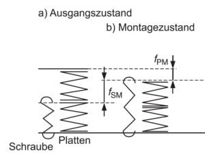 Federmodell einer vorgespannten Schraubenverbindung im Ausgangszustand und im Montagezustand
