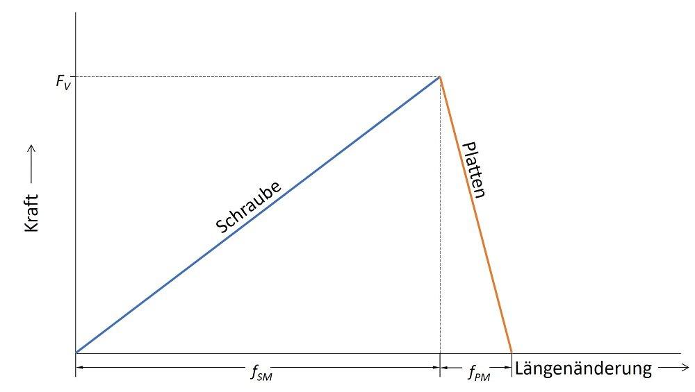 Kraft-Verformungs-Kurve verschoben zur besseren Anwendung