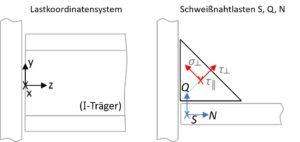 Nachweis von Kehlnähten - Definition der Lasten und des Koordinatensystems