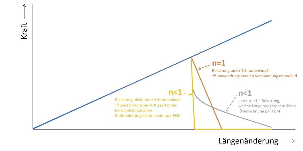Verspannungsschaubild - Überblick über Kennlinienverläufe unter Berücksichtigung der Belastung