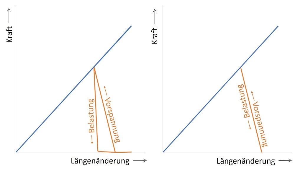 Untersuchung Krafteinleitungseinfluss - Ergebnisdarstellung - Verspannungsschaubild - Vergleich Modell 1 und Modell 2